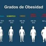 Índice de masa corporal IMC o Índice de Quetelet