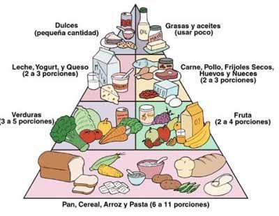 que-es-la-piramide-nutricional