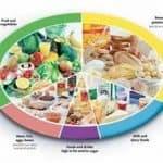 ¿Qué es la pirámide nutricional?