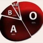 La dieta de los grupos sanguíneos. El grupo AB